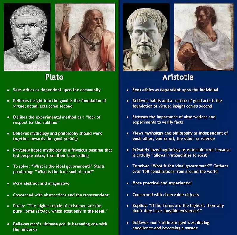 An examination of the ideas of plato and aristotle