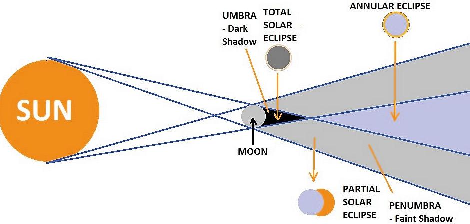 Основные понятия лунных затмений