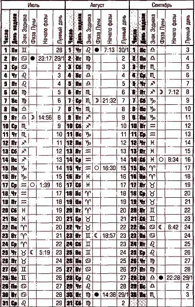 Лунный календарь цветовода на июнь 2017-2018 года